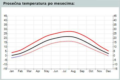 Vremeinfo Vremenska Prognoza U Kraljevu Temperatura